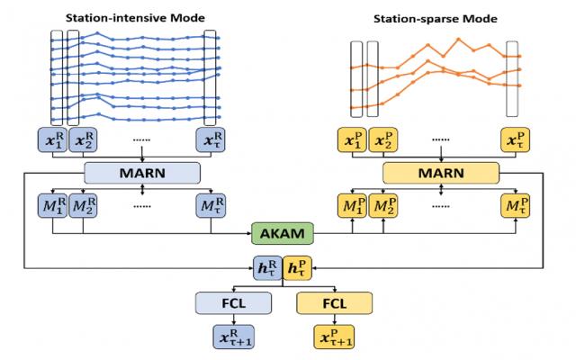 2021_Multimodal demand forecasting_C.Li_4